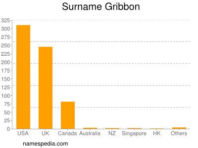 Surname Gribbon