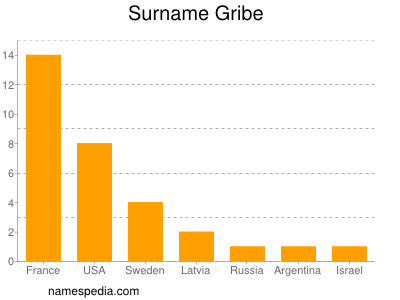 Surname Gribe