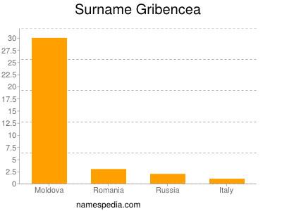 Surname Gribencea