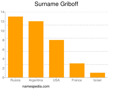 Surname Griboff
