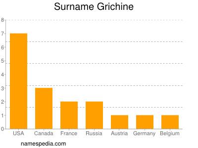 Surname Grichine