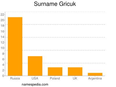 Surname Gricuk