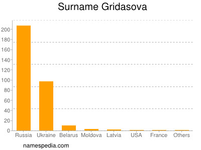 Surname Gridasova