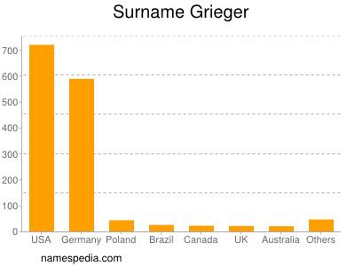 Surname Grieger