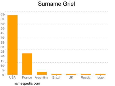 Surname Griel