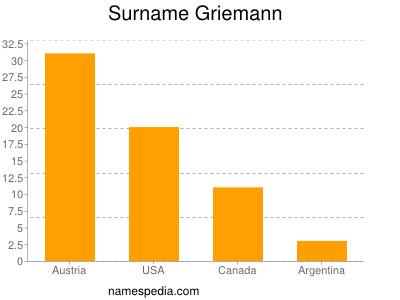 Surname Griemann