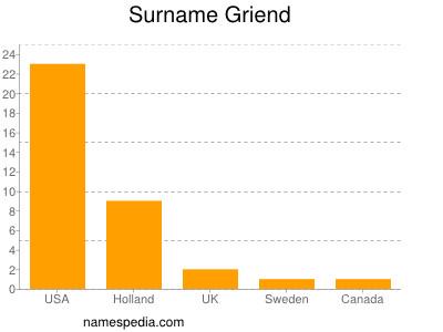 Surname Griend