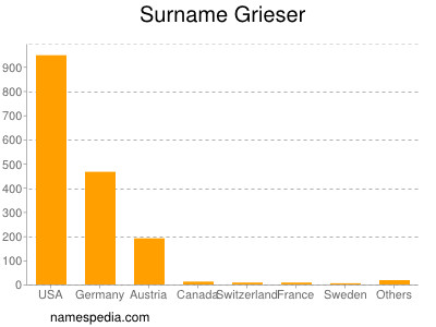 Surname Grieser
