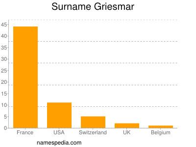 Surname Griesmar