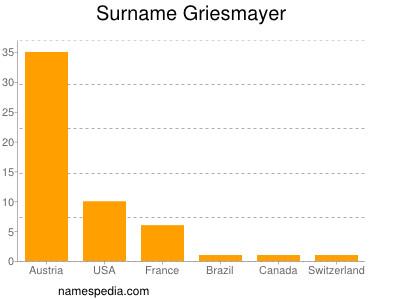 Surname Griesmayer