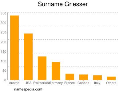 Surname Griesser