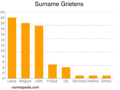 Surname Grietens