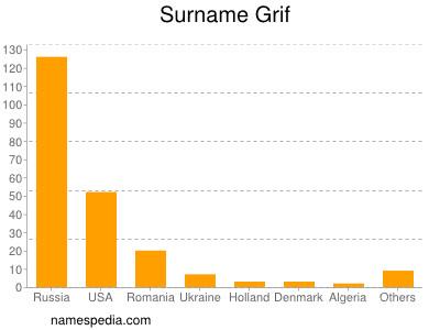 Surname Grif