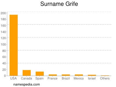 Surname Grife