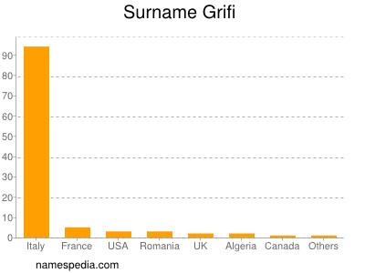 Surname Grifi