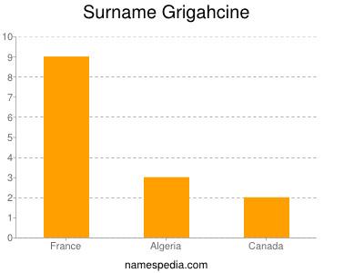 Surname Grigahcine