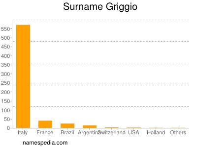 Surname Griggio