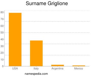 Surname Griglione