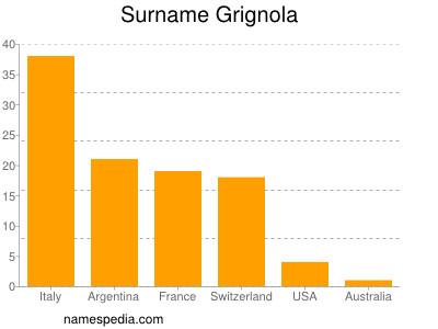 Surname Grignola