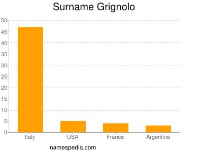 Surname Grignolo