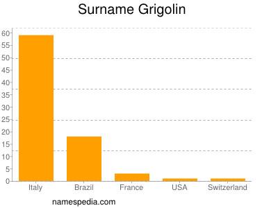 Surname Grigolin