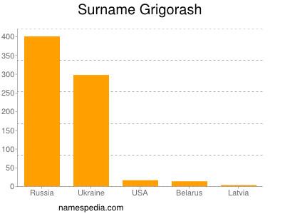 Surname Grigorash