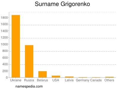 Surname Grigorenko