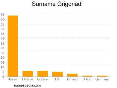 Surname Grigoriadi