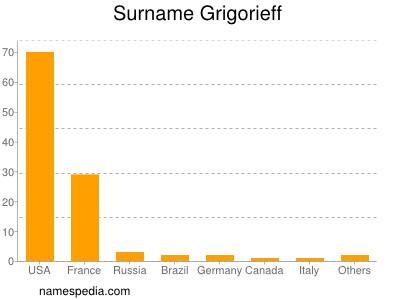 Surname Grigorieff