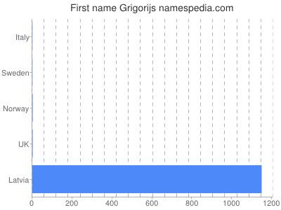 Given name Grigorijs