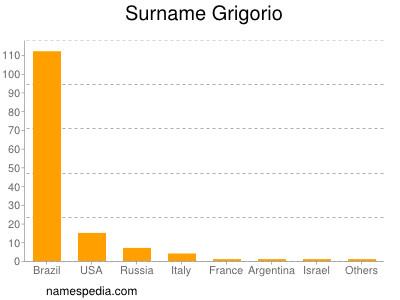 Surname Grigorio