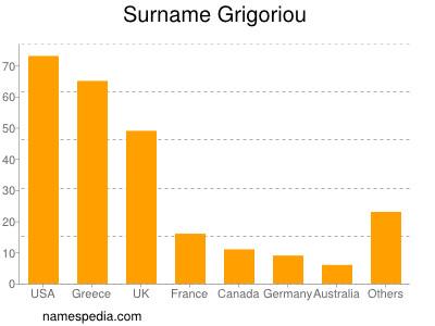 Surname Grigoriou
