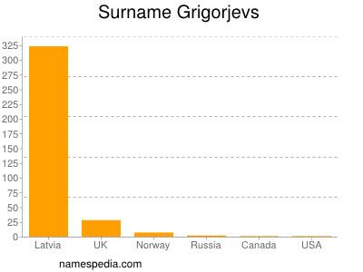 Surname Grigorjevs