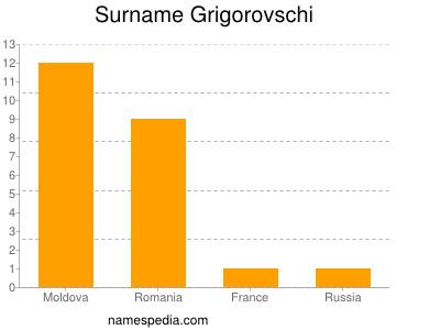 Surname Grigorovschi