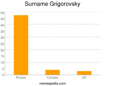 Surname Grigorovsky