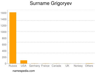 Surname Grigoryev
