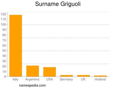 Surname Griguoli