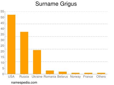 Surname Grigus