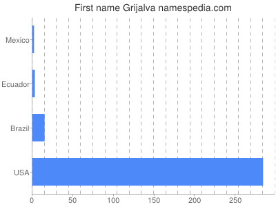 Given name Grijalva