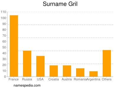 Surname Gril