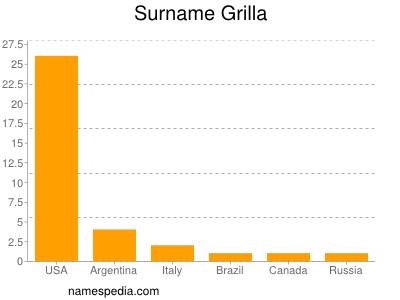 Surname Grilla