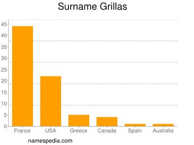 Surname Grillas