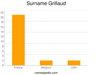 Surname Grillaud