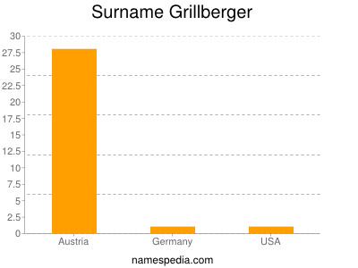 Surname Grillberger