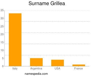 Surname Grillea