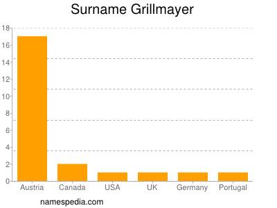 Surname Grillmayer