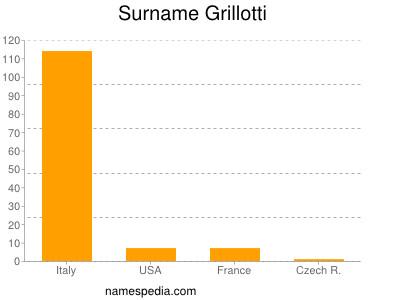 Surname Grillotti