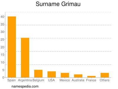 Surname Grimau