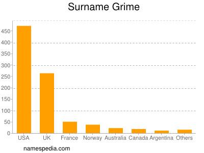 Surname Grime