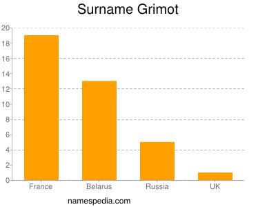 Surname Grimot
